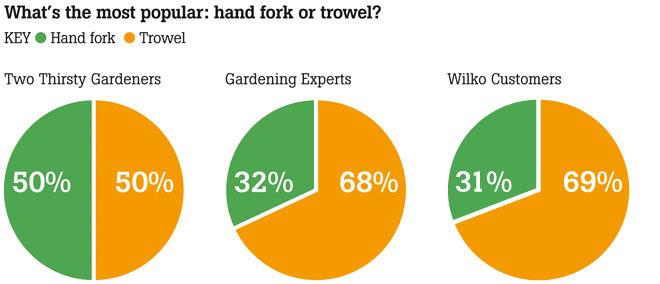 Gardening graphs